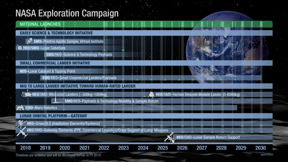 NASA Exploration Campaign