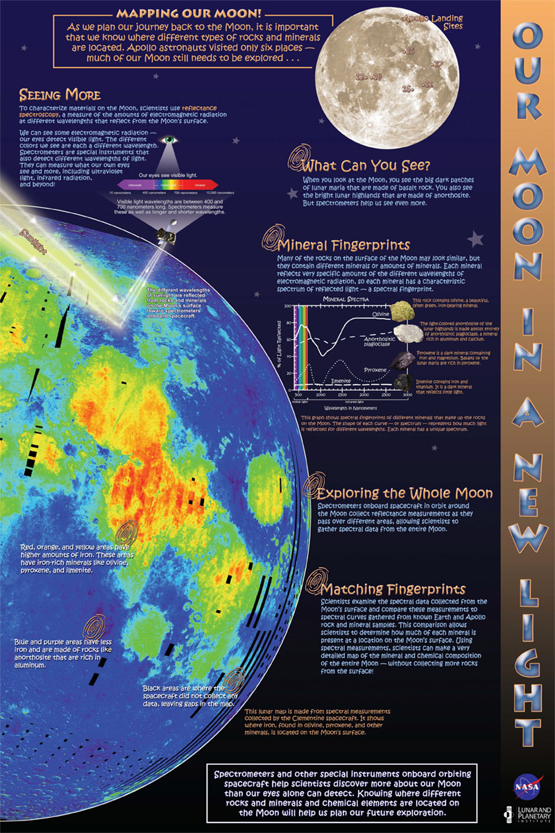 This is one of a three-poster set that examines how our geologic understanding of the Moon will be used as we plan to live and work there in the future.