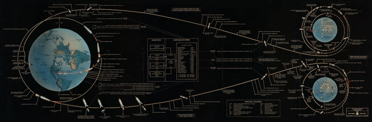 diagram showing planned flight path and mission events for Apollo Moon mission