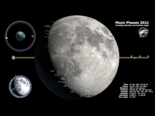 Moon Phase and Libration 2021